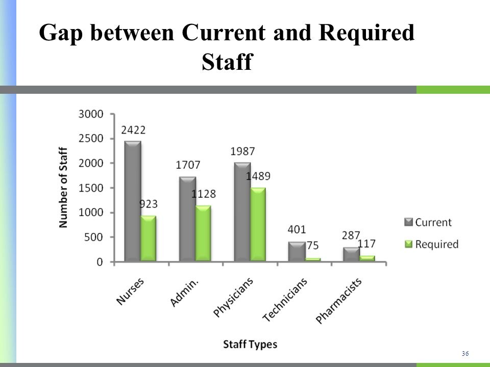 Gharbia hospitals have surplus in all staff types. Gap between Current and Required Staff 36