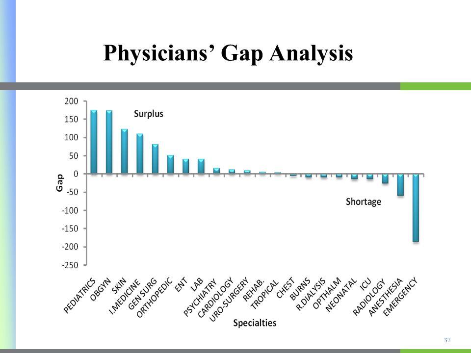 Physicians Gap Analysis 37