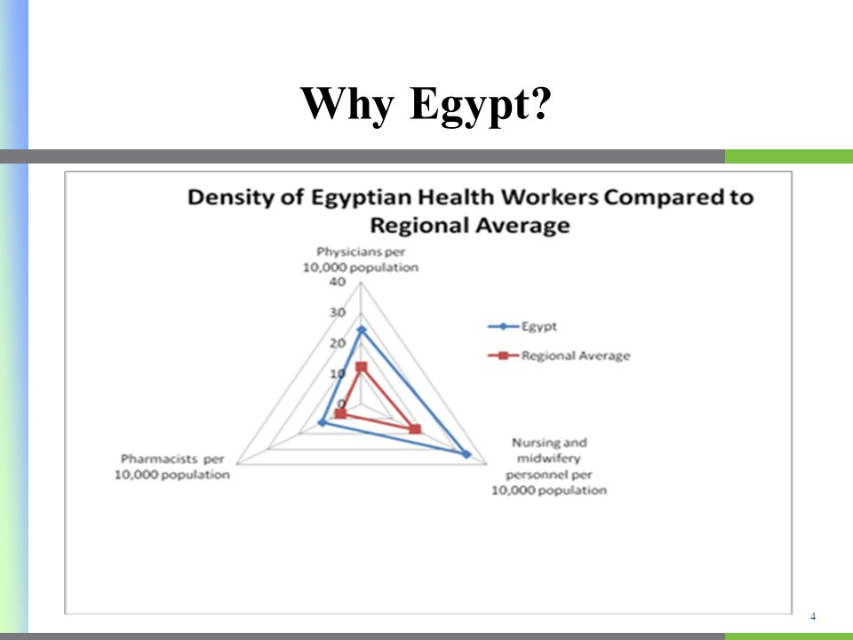Why Egypt? 4
