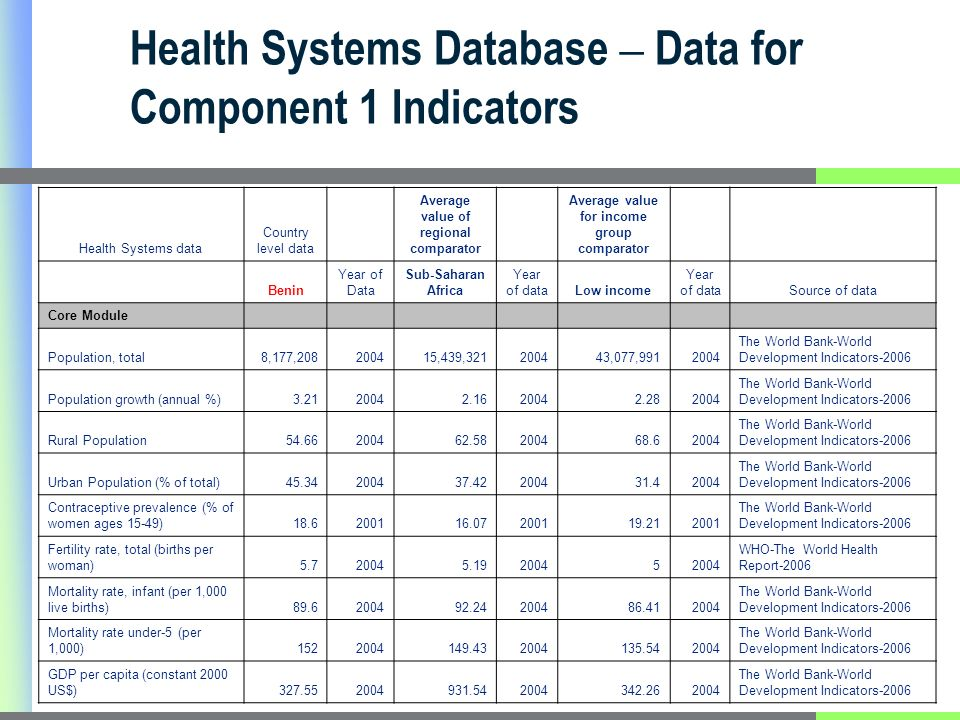 Health Systems Database – Data for Component 1 Indicators Health Systems data Country level data Average value of regional comparator Average value for income group comparator Benin Year of Data Sub-Saharan Africa Year of dataLow income Year of dataSource of data Core Module Population, total8,177,208200415,439,321200443,077,9912004 The World Bank-World Development Indicators-2006 Population growth (annual %)3.2120042.1620042.282004 The World Bank-World Development Indicators-2006 Rural Population54.66200462.58200468.62004 The World Bank-World Development Indicators-2006 Urban Population (% of total)45.34200437.42200431.42004 The World Bank-World Development Indicators-2006 Contraceptive prevalence (% of women ages 15-49)18.6200116.07200119.212001 The World Bank-World Development Indicators-2006 Fertility rate, total (births per woman)5.720045.1920045 WHO-The World Health Report-2006 Mortality rate, infant (per 1,000 live births)89.6200492.24200486.412004 The World Bank-World Development Indicators-2006 Mortality rate under-5 (per 1,000)1522004149.432004135.542004 The World Bank-World Development Indicators-2006 GDP per capita (constant 2000 US$)327.552004931.542004342.262004 The World Bank-World Development Indicators-2006