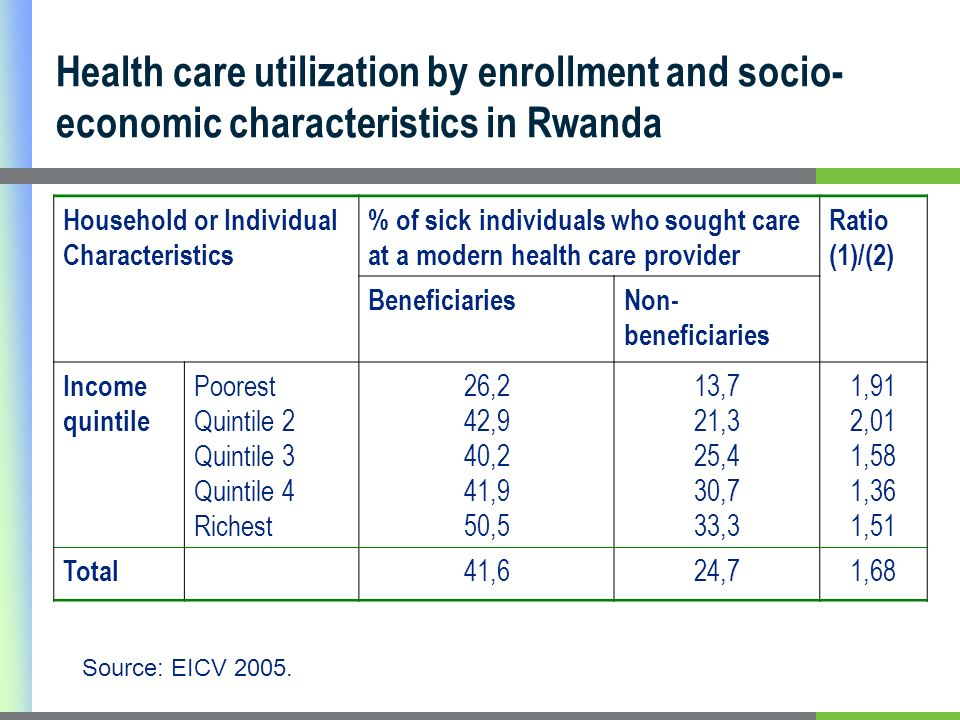 Health care utilization by enrollment and socio- economic characteristics in Rwanda Household or Individual Characteristics % of sick individuals who sought care at a modern health care provider Ratio (1)/(2) BeneficiariesNon- beneficiaries Income quintile Poorest Quintile 2 Quintile 3 Quintile 4 Richest 26,2 42,9 40,2 41,9 50,5 13,7 21,3 25,4 30,7 33,3 1,91 2,01 1,58 1,36 1,51 Total 41,624,71,68 Source: EICV 2005.