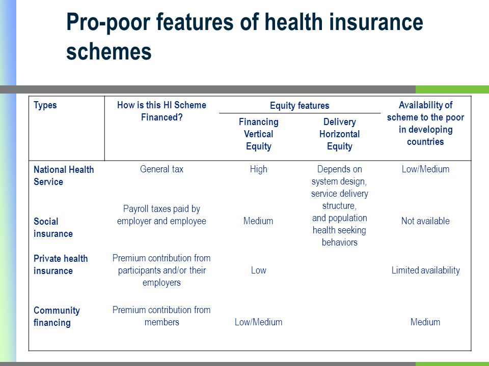 Pro-poor features of health insurance schemes TypesHow is this HI Scheme Financed.