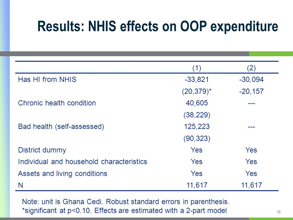 10 Results: NHIS effects on OOP expenditure (1)(2) Has HI from NHIS-33,821-30,094 (20,379)*-20,157 Chronic health condition40,605--- (38,229) Bad heal