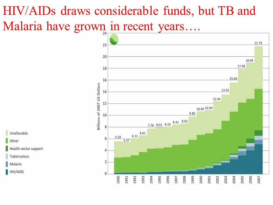 HIV/AIDs draws considerable funds, but TB and Malaria have grown in recent years…. 12