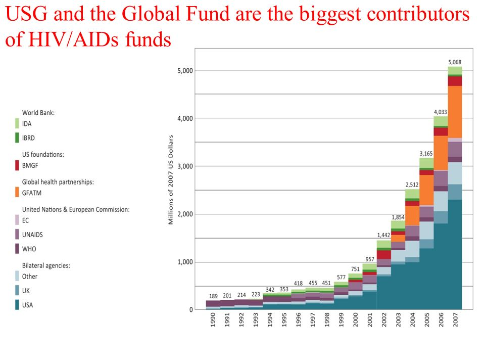 USG and the Global Fund are the biggest contributors of HIV/AIDs funds 13
