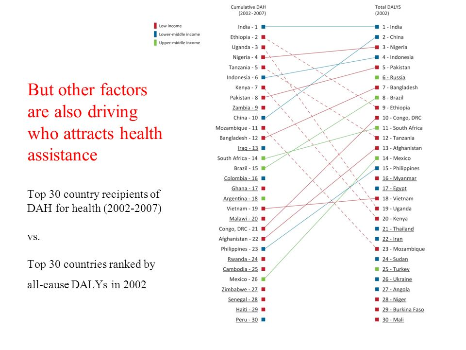 But other factors are also driving who attracts health assistance Top 30 country recipients of DAH for health ( ) vs.