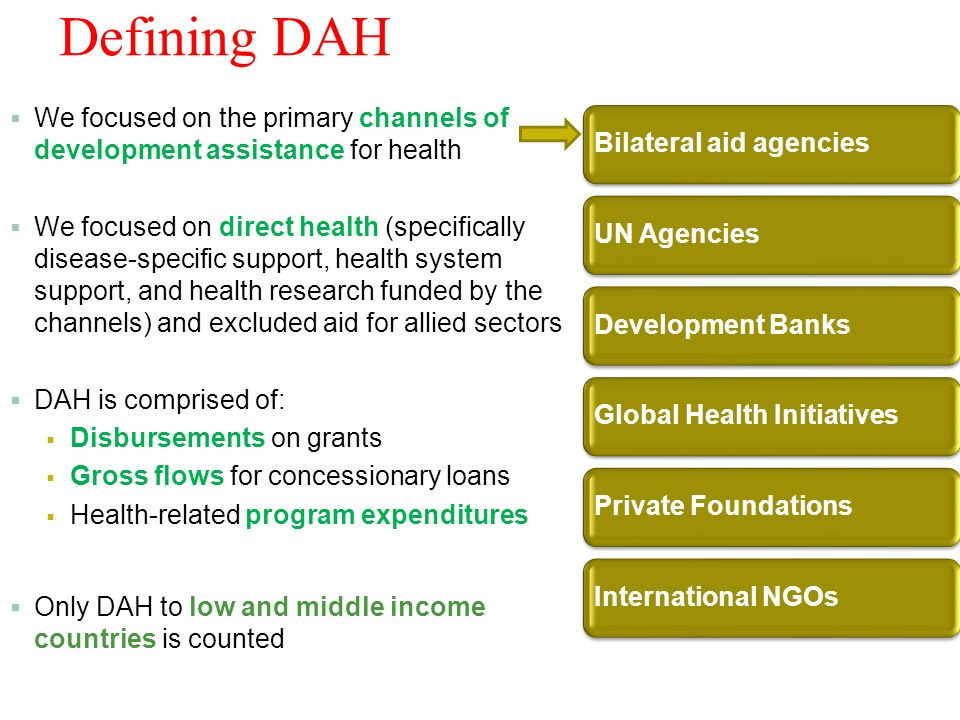 Defining DAH We focused on the primary channels of development assistance for health We focused on direct health (specifically disease-specific support, health system support, and health research funded by the channels) and excluded aid for allied sectors DAH is comprised of: Disbursements on grants Gross flows for concessionary loans Health-related program expenditures Only DAH to low and middle income countries is counted 5 Bilateral aid agenciesUN AgenciesDevelopment BanksGlobal Health InitiativesPrivate FoundationsInternational NGOs