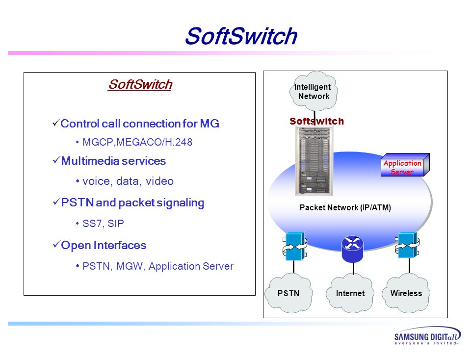 PSTNInternetWireless Intelligent Network Packet Network (IP/ATM) Application Server SoftSwitch Control call connection for MG MGCP,MEGACO/H.248 Multim