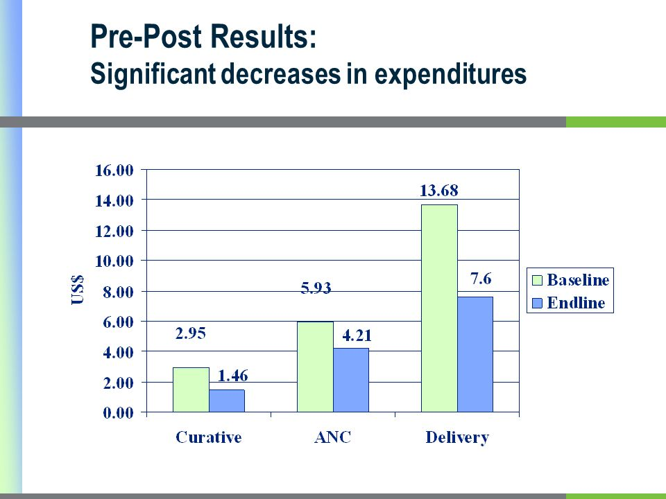 Pre-Post Results: Significant decreases in expenditures
