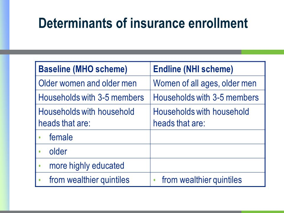 Determinants of insurance enrollment Baseline (MHO scheme)Endline (NHI scheme) Older women and older menWomen of all ages, older men Households with 3