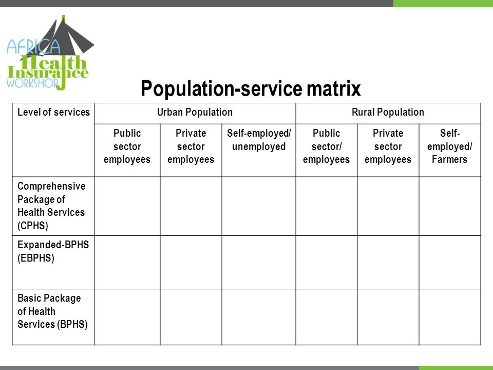 Population-service matrix Level of servicesUrban PopulationRural Population Public sector employees Private sector employees Self-employed/ unemployed Public sector/ employees Private sector employees Self- employed/ Farmers Comprehensive Package of Health Services (CPHS) Expanded-BPHS (EBPHS) Basic Package of Health Services (BPHS)