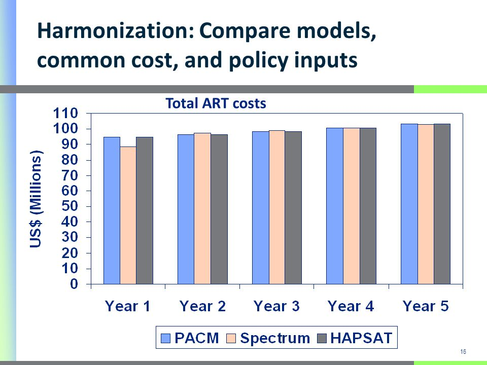 16 Harmonization: Compare models, common cost, and policy inputs Total ART costs