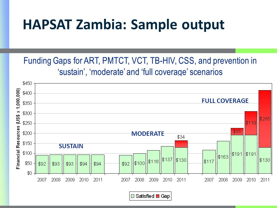 22 Funding Gaps for ART, PMTCT, VCT, TB-HIV, CSS, and prevention in sustain, moderate and full coverage scenarios HAPSAT Zambia: Sample output SUSTAIN MODERATE FULL COVERAGE