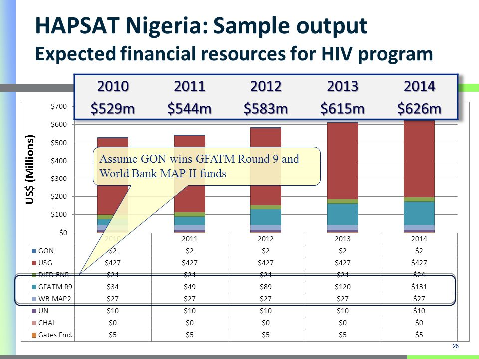 26 HAPSAT Nigeria: Sample output Expected financial resources for HIV program 26 Assume GON wins GFATM Round 9 and World Bank MAP II funds