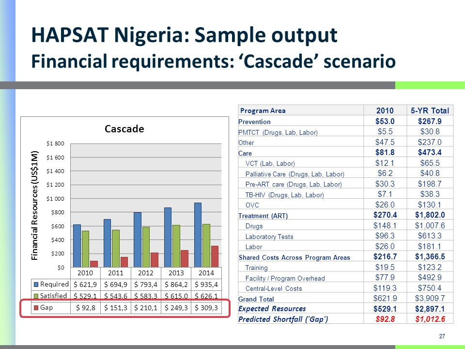 27 HAPSAT Nigeria: Sample output Financial requirements: Cascade scenario 27 Program Area 20105-YR Total Prevention $53.0$267.9 PMTCT (Drugs, Lab, Labor) $5.5$30.8 Other $47.5$237.0 Care $81.8$473.4 VCT (Lab, Labor) $12.1$65.5 Palliative Care (Drugs, Lab, Labor) $6.2$40.8 Pre-ART care (Drugs, Lab, Labor) $30.3$198.7 TB-HIV (Drugs, Lab, Labor) $7.1$38.3 OVC $26.0$130.1 Treatment (ART) $270.4$1,802.0 Drugs $148.1$1,007.6 Laboratory Tests $96.3$613.3 Labor $26.0$181.1 Shared Costs Across Program Areas $216.7$1,366.5 Training $19.5$123.2 Facility / Program Overhead $77.9$492.9 Central-Level Costs $119.3$750.4 Grand Total $621.9$3,909.7 Expected Resources $529.1$2,897.1 Predicted Shortfall ( Gap ) $92.8$1,012.6