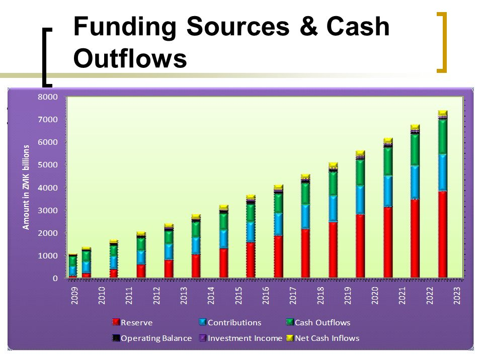 Funding Sources & Cash Outflows