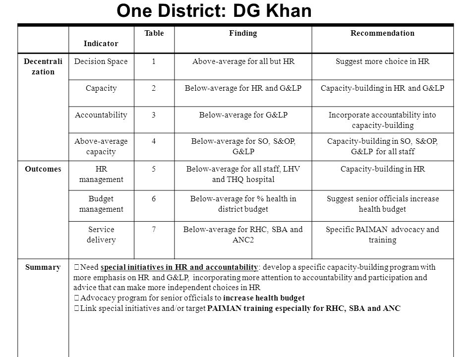 One District: DG Khan Indicator TableFindingRecommendation Decentrali zation Decision Space1Above-average for all but HRSuggest more choice in HR Capacity2Below-average for HR and G&LPCapacity-building in HR and G&LP Accountability3Below-average for G&LPIncorporate accountability into capacity-building Above-average capacity 4Below-average for SO, S&OP, G&LP Capacity-building in SO, S&OP, G&LP for all staff OutcomesHR management 5Below-average for all staff, LHV and THQ hospital Capacity-building in HR Budget management 6Below-average for % health in district budget Suggest senior officials increase health budget Service delivery 7Below-average for RHC, SBA and ANC2 Specific PAIMAN advocacy and training SummaryNeed special initiatives in HR and accountability: develop a specific capacity-building program with more emphasis on HR and G&LP, incorporating more attention to accountability and participation and advice that can make more independent choices in HR Advocacy program for senior officials to increase health budget Link special initiatives and/or target PAIMAN training especially for RHC, SBA and ANC