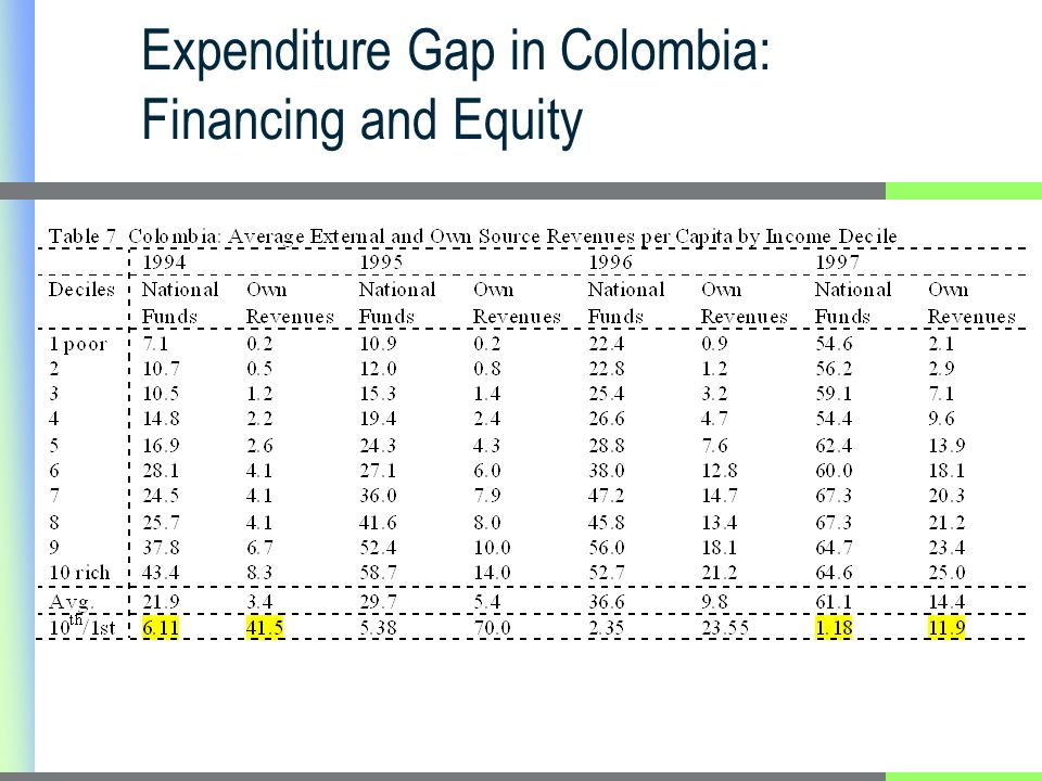 Expenditure Gap in Colombia: Financing and Equity