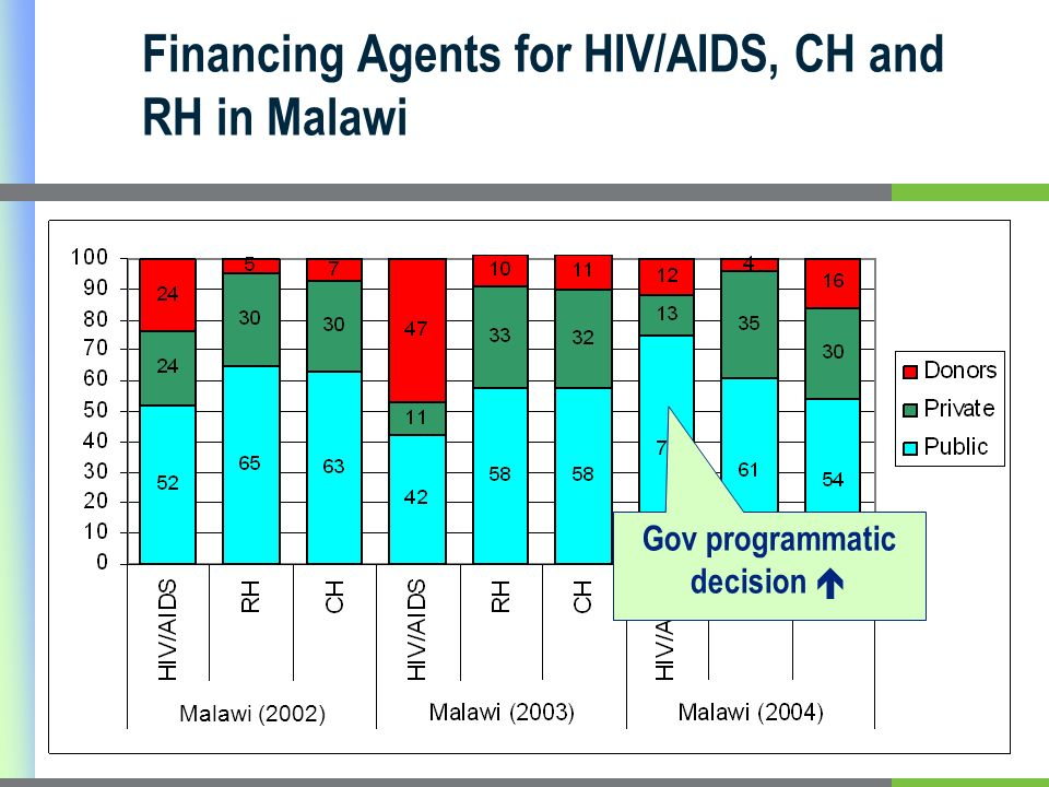 Financing Agents for HIV/AIDS, CH and RH in Malawi Malawi (2002) Gov programmatic decision