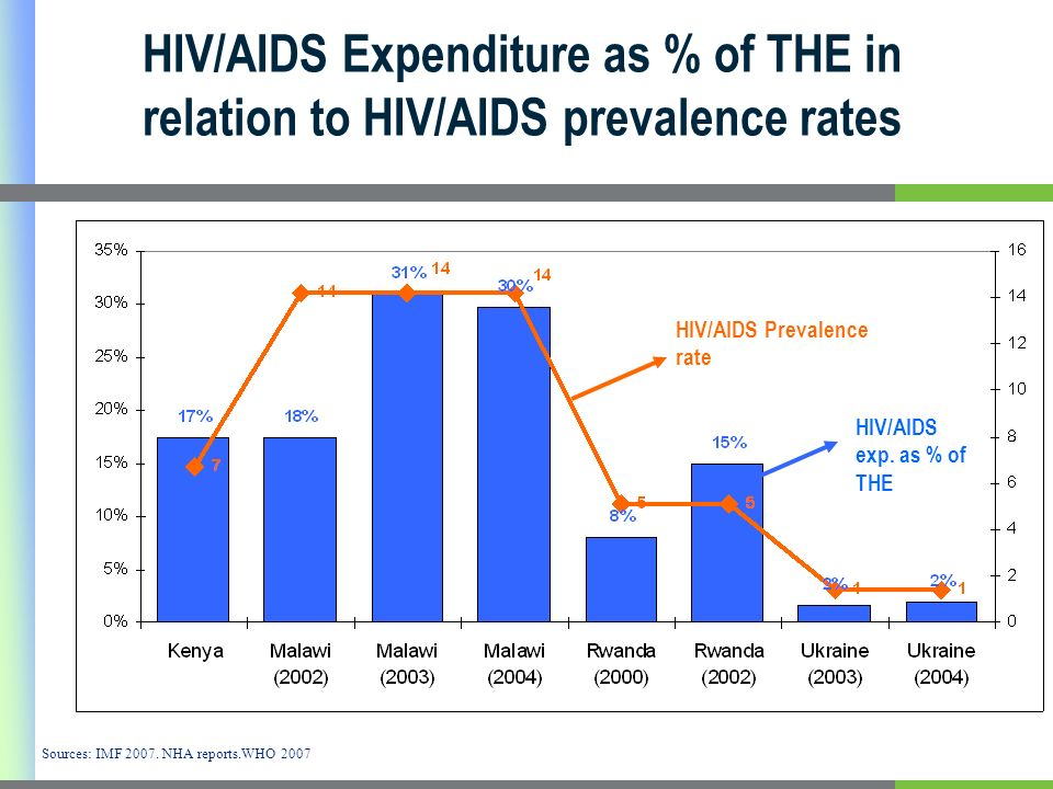 HIV/AIDS Expenditure as % of THE in relation to HIV/AIDS prevalence rates Sources: IMF 2007.