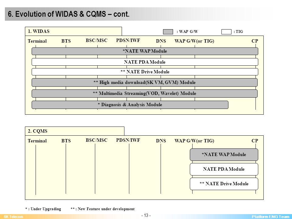 Platform ENG Team SK Telecom - 13 - BTS BSC/MSCPDSN/IWF DNSWAP G/W(or TIG)CPTerminal 1.