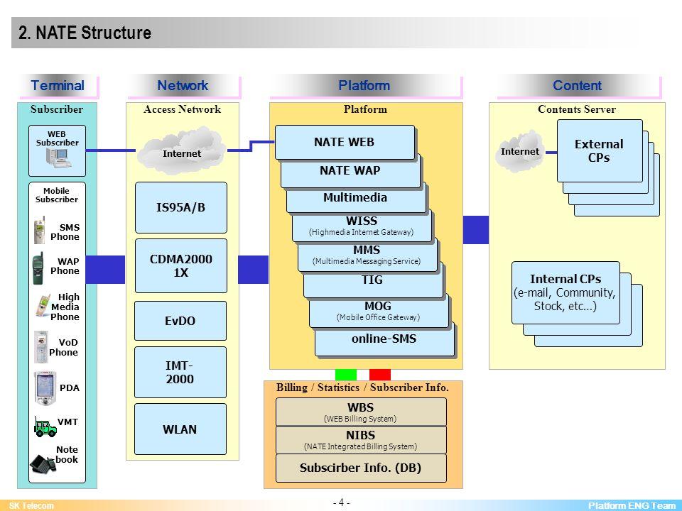 Platform ENG Team SK Telecom - 4 - Billing / Statistics / Subscriber Info.