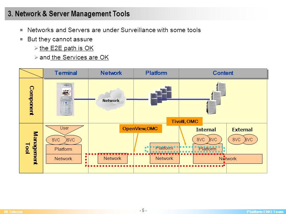 Platform ENG Team SK Telecom - 5 - Network Terminal Network Platform Content Component Management Tool Network Platform SVC User Network Platform Network OpenView,OMC Tivolli, OMC InternalExternal SVC 3.