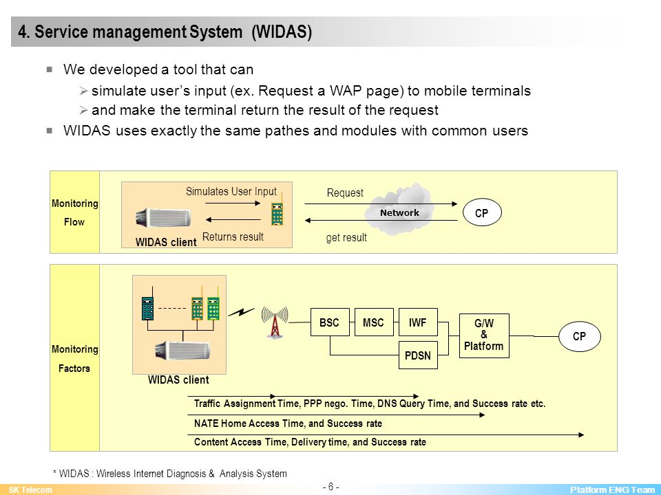 Platform ENG Team SK Telecom - 6 - 4. Service management System (WIDAS) BSC We developed a tool that can simulate users input (ex. Request a WAP page)