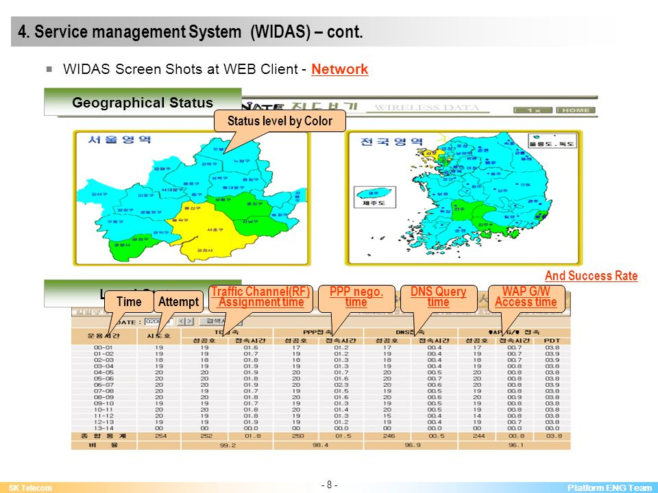Platform ENG Team SK Telecom - 8 - 4. Service management System (WIDAS) – cont. WIDAS Screen Shots at WEB Client - Network Geographical Status Local S