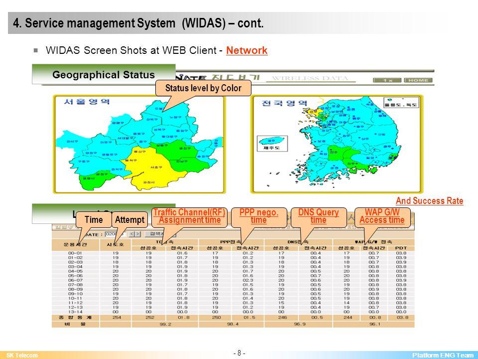 Platform ENG Team SK Telecom - 8 - 4. Service management System (WIDAS) – cont.