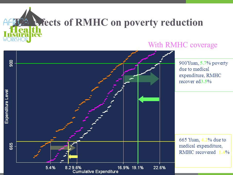 The effects of RMHC on poverty reduction 665 Yuan, 4.2% due to medical expenditure, RMHC recovered 1.4% 900Yuan, 5.7% poverty due to medical expenditu