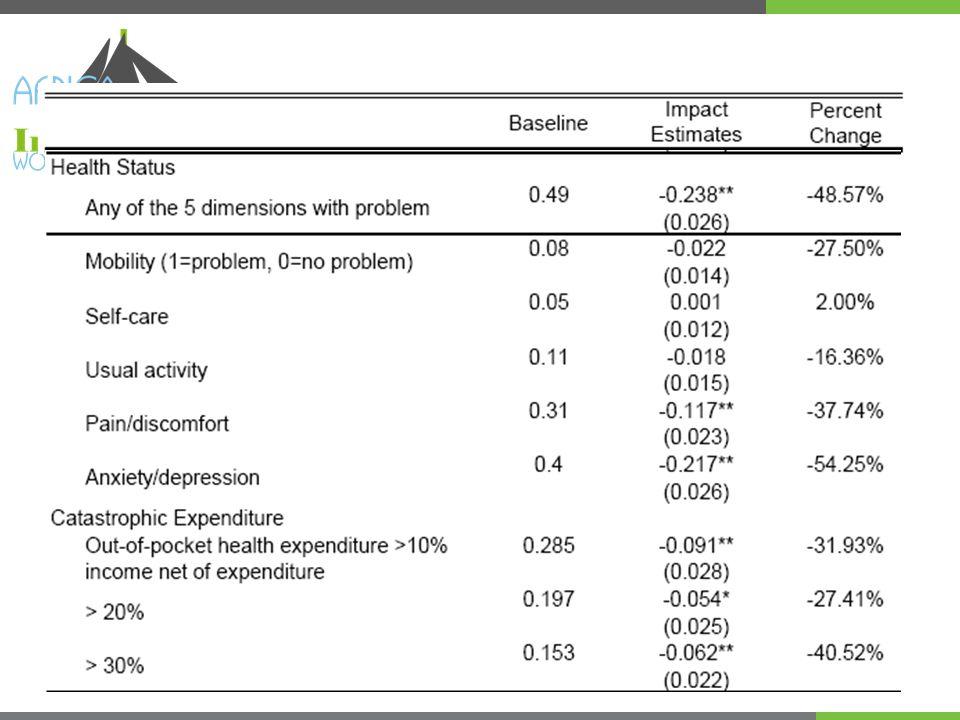 Bottom poorest 25% population Total expenditure After medical expenditure 665 900 Expenditure level 5.4%9.6%16.9%22.6% Cumulative expenditure