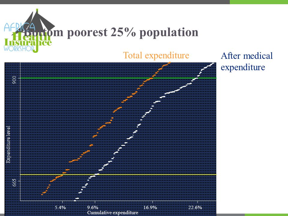 Bottom poorest 25% population Total expenditure After medical expenditure Expenditure level 5.4%9.6%16.9%22.6% Cumulative expenditure