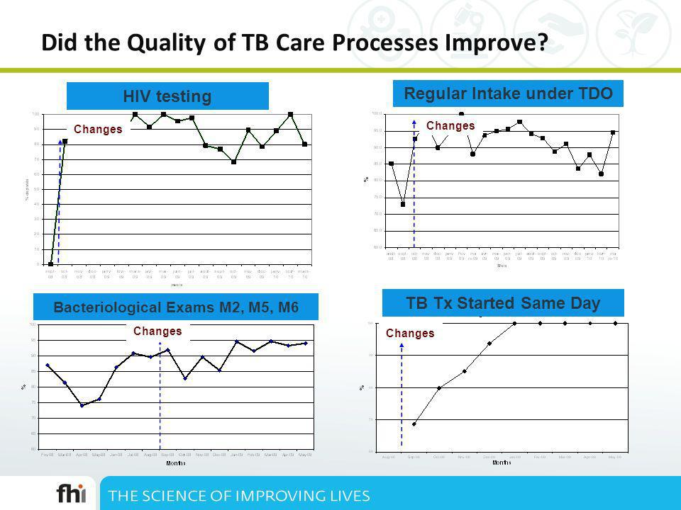 Did the Quality of TB Care Processes Improve.