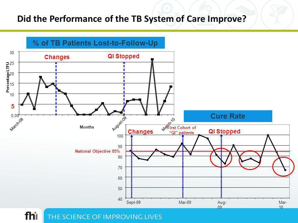 Did the Performance of the TB System of Care Improve? Introducti on de Changem ents Arrêt de la collecte des données 0,00 5 10 15 20 25 30 March-08 Ma
