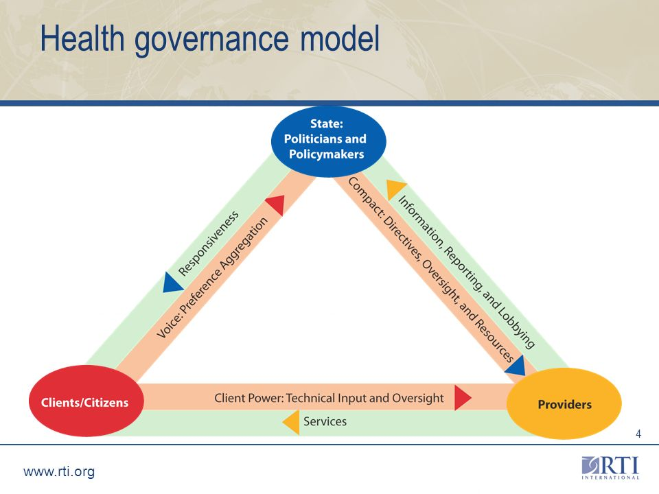 www.rti.org 4 Health governance model