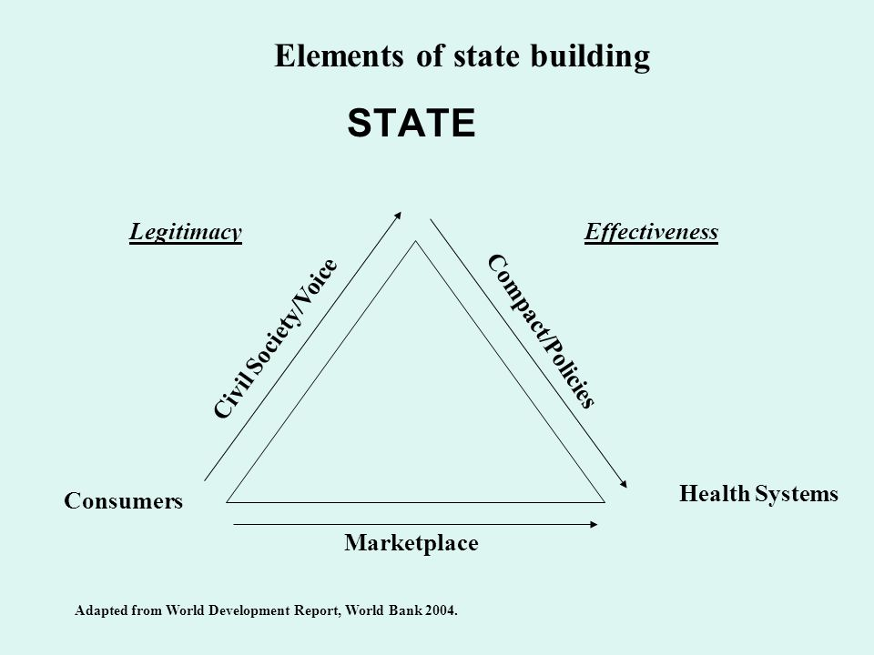 STATE LegitimacyEffectiveness Compact/Policies Health Systems Consumers Marketplace Adapted from World Development Report, World Bank 2004.