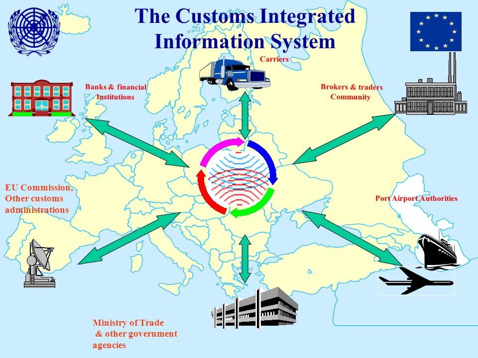 Carriers Port Airport Authorities Ministry of Trade & other government agencies Brokers & traders Community Banks & financial Institutions The Customs Integrated Information System EU Commission, Other customs administrations