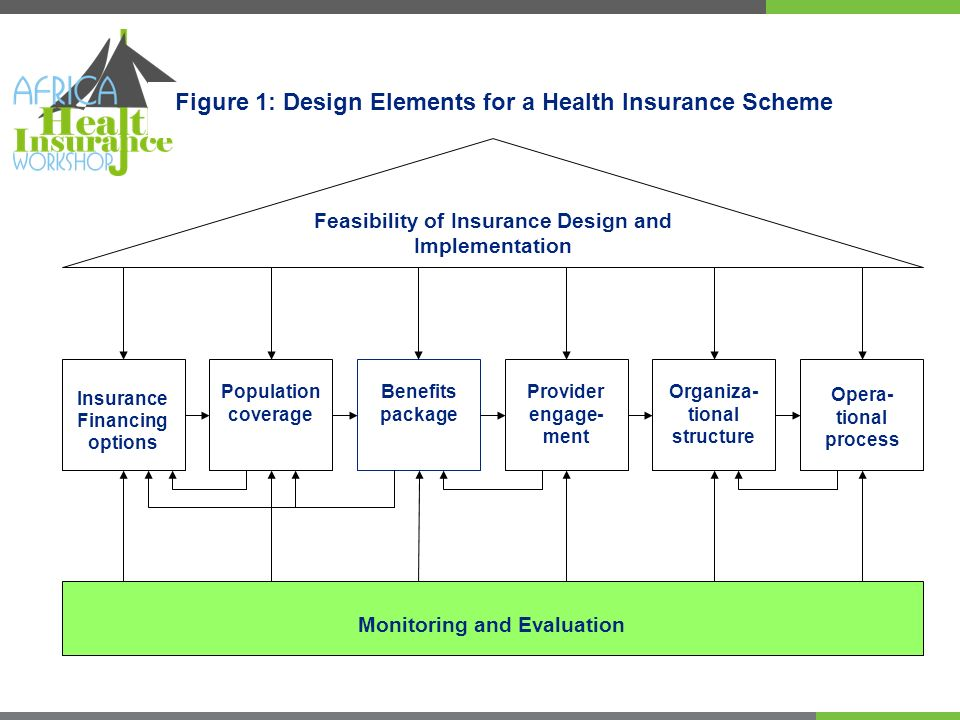 Feasibility of Insurance Design and Implementation Monitoring and Evaluation Insurance Financing options Benefits package Population coverage Opera- tional process Organiza- tional structure Provider engage- ment Figure 1: Design Elements for a Health Insurance Scheme