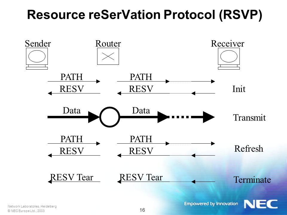 Network Laboratories, Heidelberg © NEC Europe Ltd., 2003 16 Resource reSerVation Protocol (RSVP) SenderReceiverRouter PATH RESV Data PATH RESV Init Refresh Transmit RESV Tear Terminate