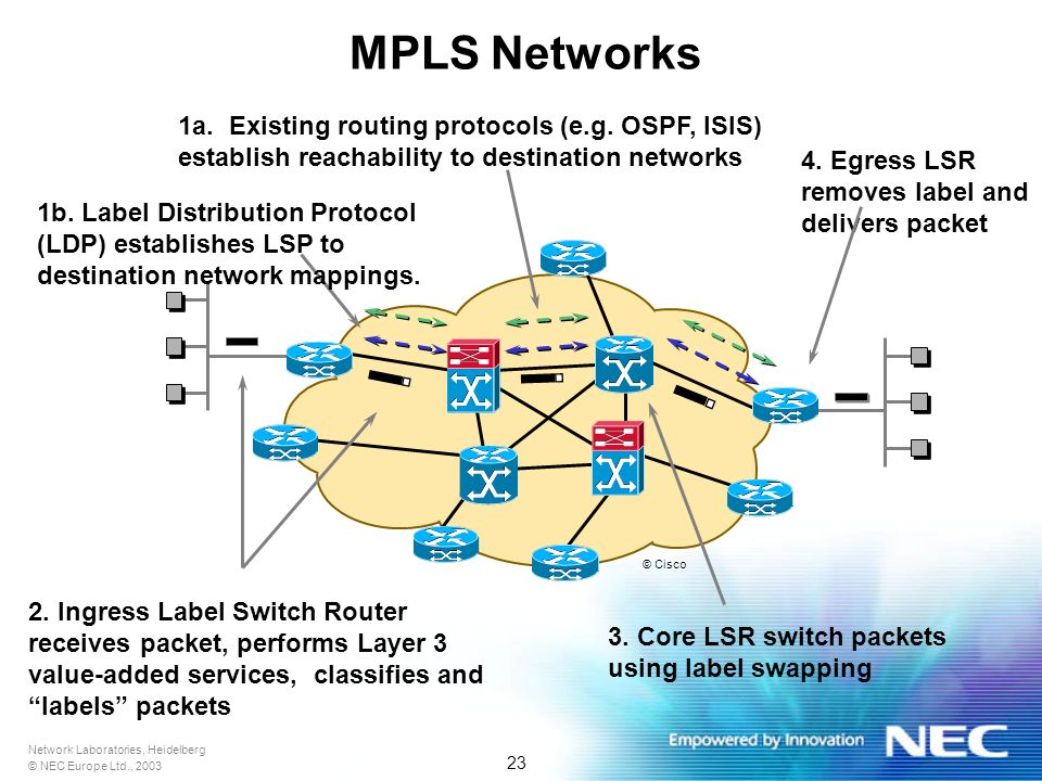 Network Laboratories, Heidelberg © NEC Europe Ltd., 2003 23 MPLS Networks 1a.