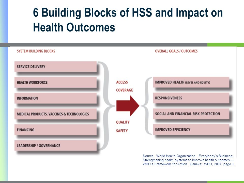 6 Building Blocks of HSS and Impact on Health Outcomes Source: World Health Organization.