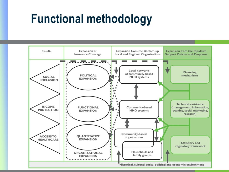 Functional methodology Dear Ma Claudia, please paste in the graphic from the article you did (English version). The word copy I have is ugly. http://w