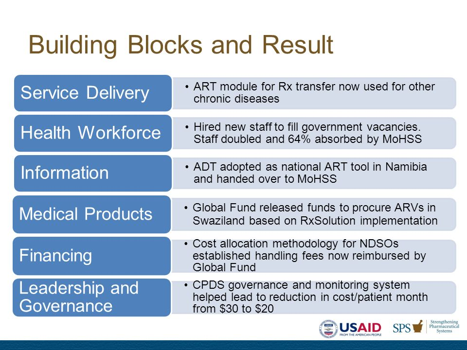 Building Blocks and Result Global Fund released funds to procure ARVs in Swaziland based on RxSolution implementation Medical Products Cost allocation methodology for NDSOs established handling fees now reimbursed by Global Fund Financing CPDS governance and monitoring system helped lead to reduction in cost/patient month from $30 to $20 Leadership and Governance ART module for Rx transfer now used for other chronic diseases Service Delivery Hired new staff to fill government vacancies.