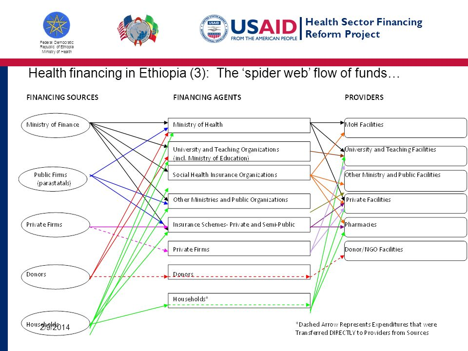 Health Sector Financing Reform Project Federal Democratic Republic of Ethiopia Ministry of Health Health financing in Ethiopia (3): The spider web flow of funds… 2/9/2014