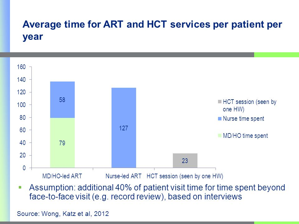 Average time for ART and HCT services per patient per year Assumption: additional 40% of patient visit time for time spent beyond face-to-face visit (e.g.
