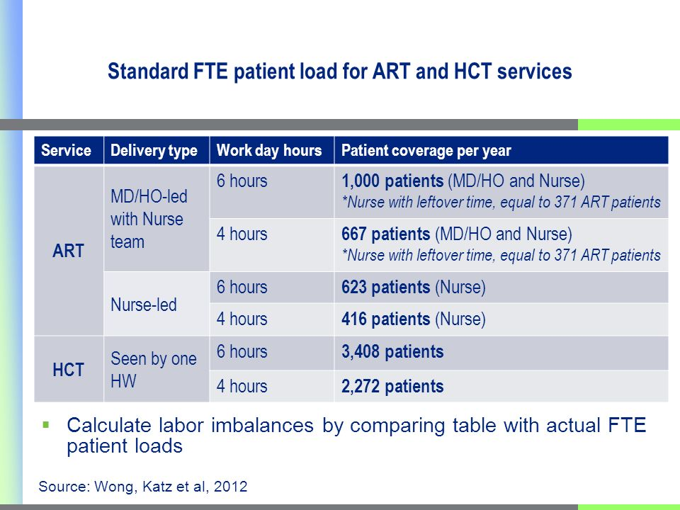 Standard FTE patient load for ART and HCT services ServiceDelivery typeWork day hoursPatient coverage per year ART MD/HO-led with Nurse team 6 hours 1,000 patients (MD/HO and Nurse) *Nurse with leftover time, equal to 371 ART patients 4 hours 667 patients (MD/HO and Nurse) *Nurse with leftover time, equal to 371 ART patients Nurse-led 6 hours 623 patients (Nurse) 4 hours 416 patients (Nurse) HCT Seen by one HW 6 hours 3,408 patients 4 hours 2,272 patients Calculate labor imbalances by comparing table with actual FTE patient loads Source: Wong, Katz et al, 2012