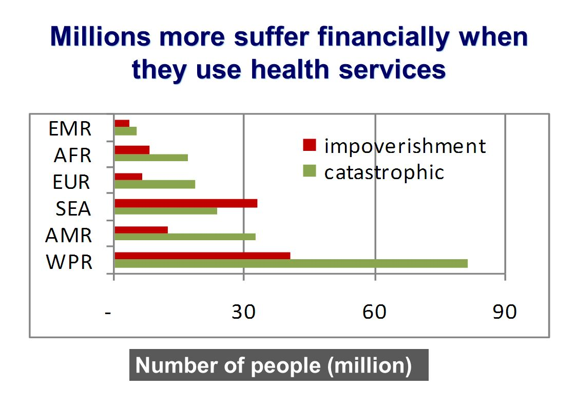 Millions more suffer financially when they use health services Number of people (million)