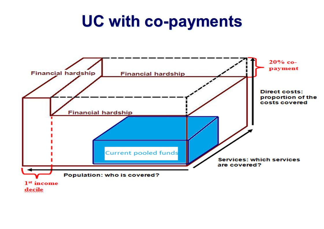 UC with co-payments