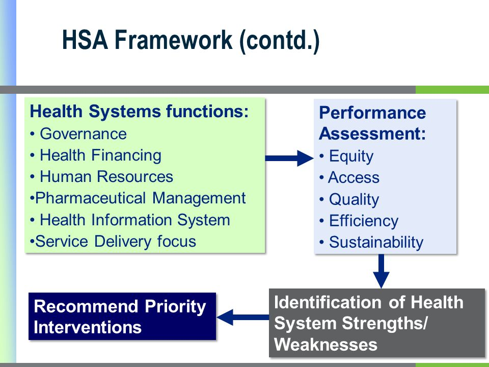 HSA Framework (contd.) Health Systems functions: Governance Health Financing Human Resources Pharmaceutical Management Health Information System Service Delivery focus Health Systems functions: Governance Health Financing Human Resources Pharmaceutical Management Health Information System Service Delivery focus Performance Assessment: Equity Access Quality Efficiency Sustainability Performance Assessment: Equity Access Quality Efficiency Sustainability Identification of Health System Strengths/ Weaknesses Recommend Priority Interventions